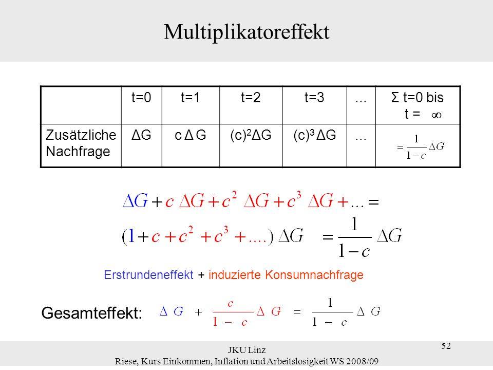 52 JKU Linz Riese, Kurs Einkommen, Inflation und Arbeitslosigkeit WS 2008/09 52 Multiplikatoreffekt t=0t=1t=2t=3...Σ t=0 bis t = Zusätzliche Nachfrage