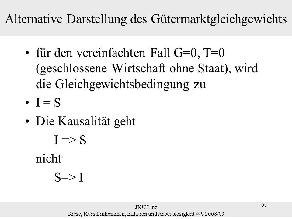61 JKU Linz Riese, Kurs Einkommen, Inflation und Arbeitslosigkeit WS 2008/09 61 Alternative Darstellung des Gütermarktgleichgewichts für den vereinfac