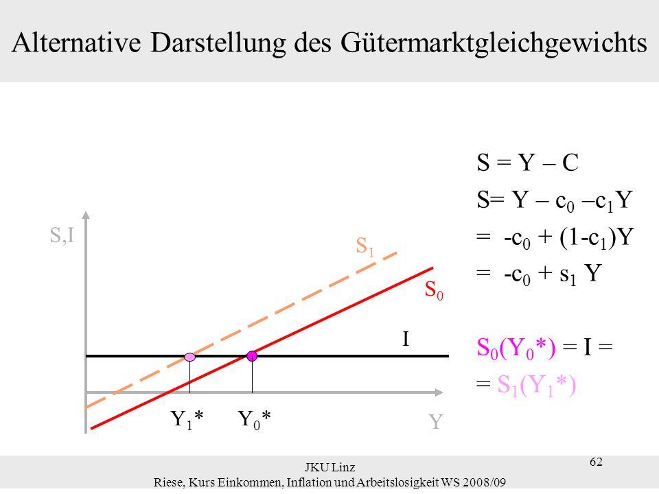 62 JKU Linz Riese, Kurs Einkommen, Inflation und Arbeitslosigkeit WS 2008/09 62 Alternative Darstellung des Gütermarktgleichgewichts S = Y – C S= Y –