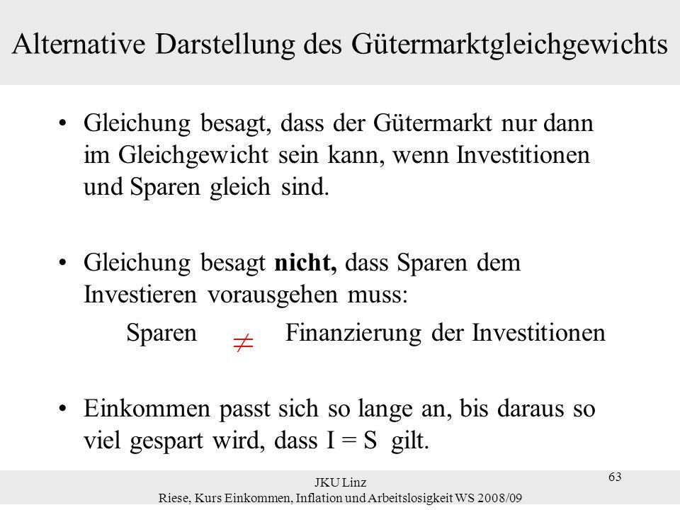 63 JKU Linz Riese, Kurs Einkommen, Inflation und Arbeitslosigkeit WS 2008/09 63 Alternative Darstellung des Gütermarktgleichgewichts Gleichung besagt,