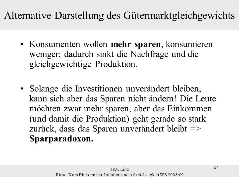 64 JKU Linz Riese, Kurs Einkommen, Inflation und Arbeitslosigkeit WS 2008/09 64 Alternative Darstellung des Gütermarktgleichgewichts Konsumenten wolle