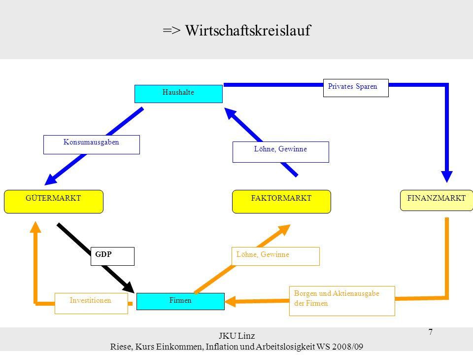 7 JKU Linz Riese, Kurs Einkommen, Inflation und Arbeitslosigkeit WS 2008/09 7 => Wirtschaftskreislauf GÜTERMARKTFAKTORMARKT Firmen Haushalte Löhne, Ge