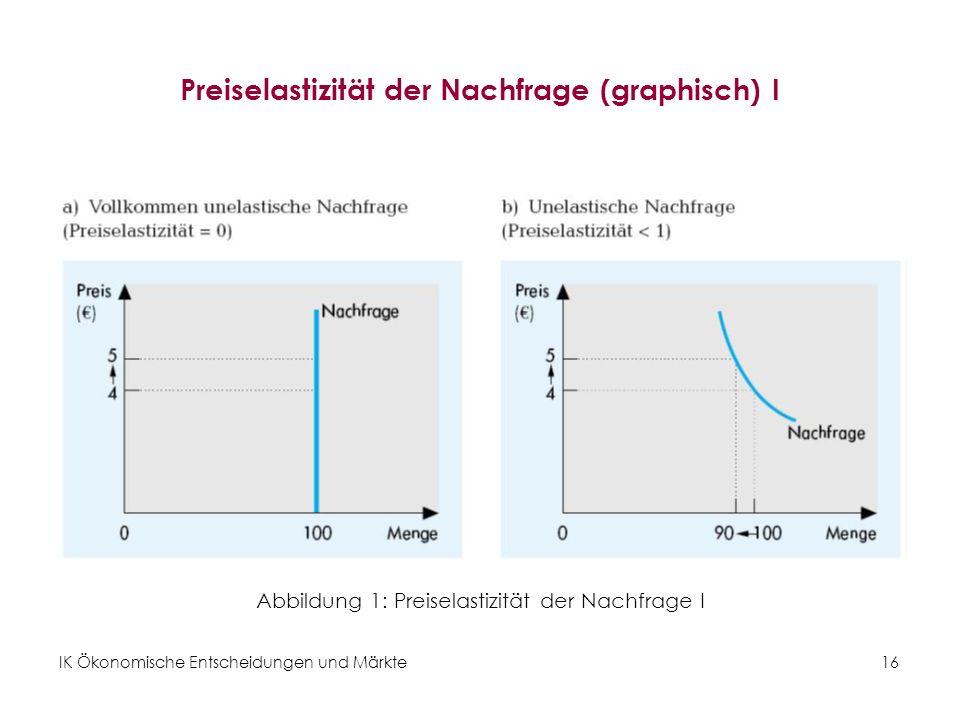 IK Ökonomische Entscheidungen und Märkte16 Preiselastizität der Nachfrage (graphisch) I Abbildung 1: Preiselastizität der Nachfrage I