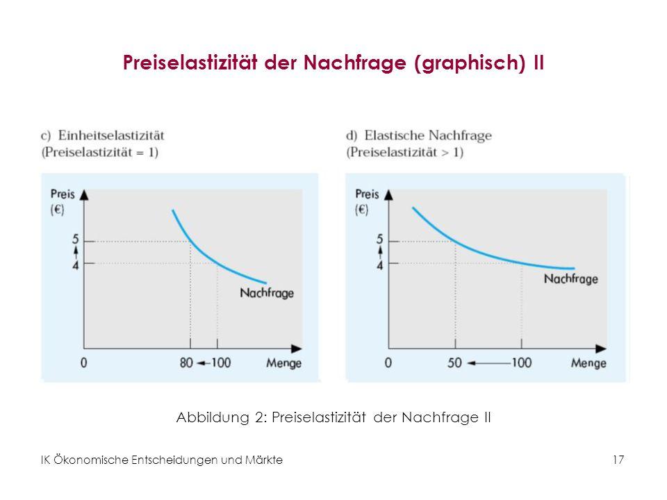 IK Ökonomische Entscheidungen und Märkte17 Preiselastizität der Nachfrage (graphisch) II Abbildung 2: Preiselastizität der Nachfrage II