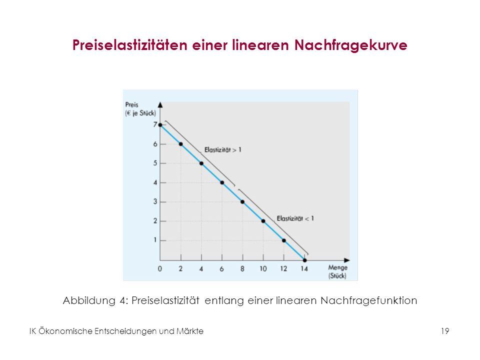 IK Ökonomische Entscheidungen und Märkte19 Preiselastizitäten einer linearen Nachfragekurve Abbildung 4: Preiselastizität entlang einer linearen Nachf