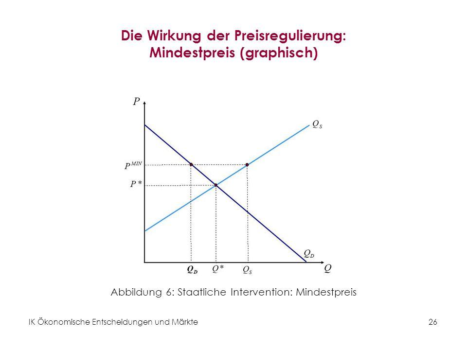 IK Ökonomische Entscheidungen und Märkte26 Die Wirkung der Preisregulierung: Mindestpreis (graphisch) Abbildung 6: Staatliche Intervention: Mindestpre