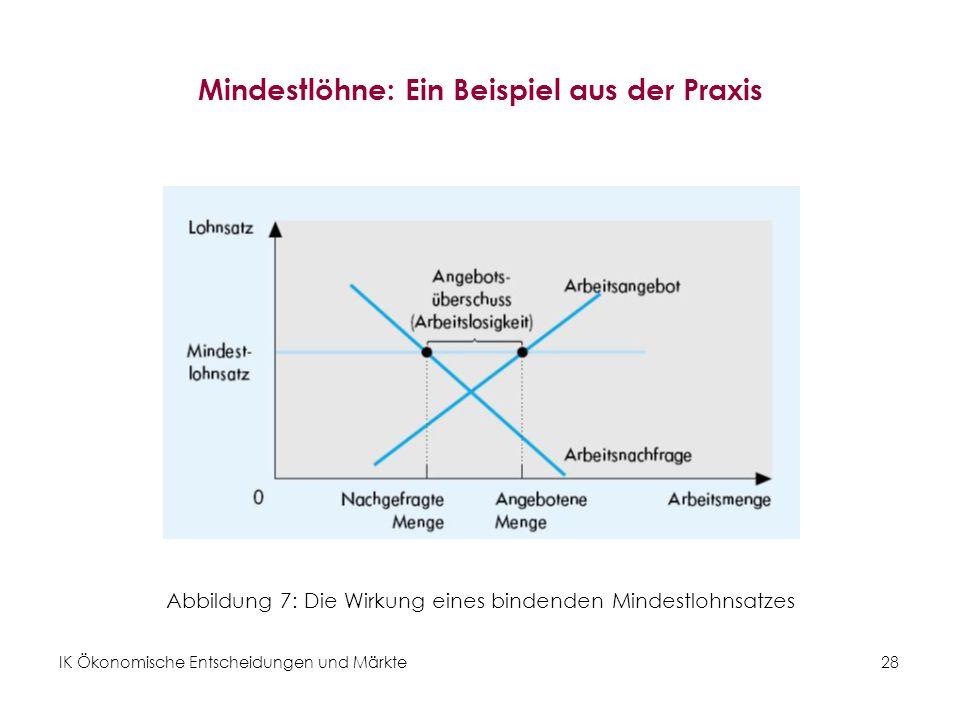 IK Ökonomische Entscheidungen und Märkte28 Mindestlöhne: Ein Beispiel aus der Praxis Abbildung 7: Die Wirkung eines bindenden Mindestlohnsatzes