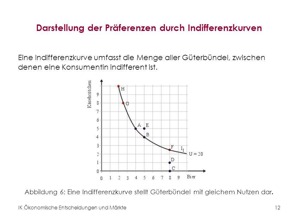 IK Ökonomische Entscheidungen und Märkte 13 Indifferenzkurven Abbildung 7: Höher liegende Indifferenzkurven werden bevorzugt.