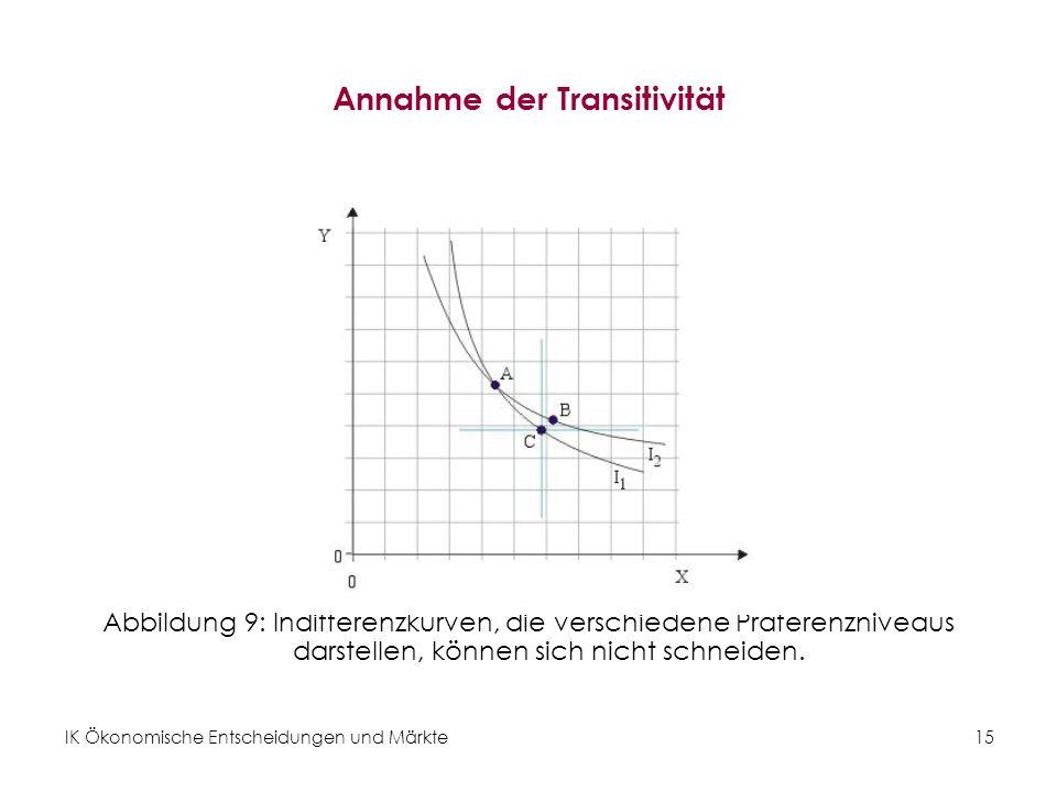 IK Ökonomische Entscheidungen und Märkte 16 Grenzrate der Substitution I Abbildung 10: Die Steigung der Indifferenzkurve (=GRS) ist in der Regel negativ