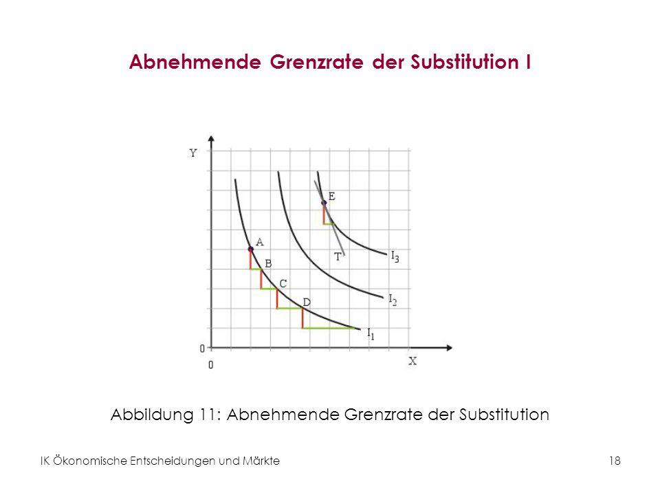 IK Ökonomische Entscheidungen und Märkte 19 Abnehmende Grenzrate der Substitution II Definition: Da Indifferenzkurven konvex sind, verringert sich die GRS entlang der Kurve.