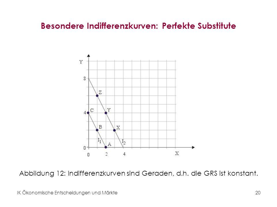 IK Ökonomische Entscheidungen und Märkte 21 Besondere Indifferenzkurven: Perfekte Komplemente Abbildung 13: Indifferenzkurven zeigen einen rechten Winkel, d.h.