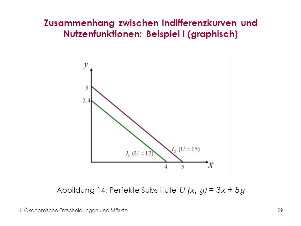 IK Ökonomische Entscheidungen und Märkte 30 Zusammenhang zwischen Indifferenzkurven und Nutzenfunktionen: Beispiel II (rechnerisch) Für die Nutzenfunktion U ( x, y ) = x 0,5 y 0,5 können wir folgende Indifferenzkurven bilden: Für U (x, y) = 12 gilt: Für U (x, y) = 15 gilt:
