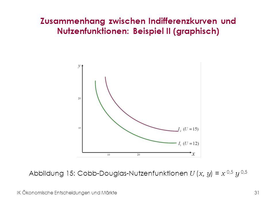 IK Ökonomische Entscheidungen und Märkte 32 Übung 4: Indifferenzkurven und Nutzenfunktionen Gegeben sind die Nutzenfunktion der Konsumentin: U (x, y) = x 0,4 y 0,6 und die Güterbündel A (2, 4), B (5, 1) und C (4, 4).
