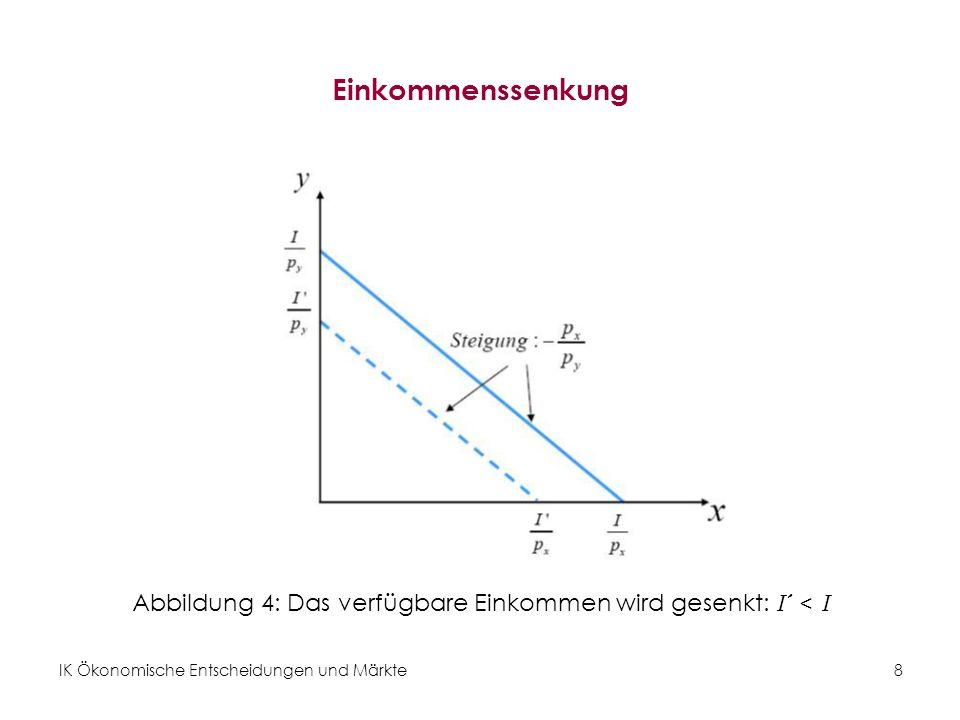 IK Ökonomische Entscheidungen und Märkte 9 Preiserhöhung von Gut x Abbildung 5: Preiserhöhung p x > p x