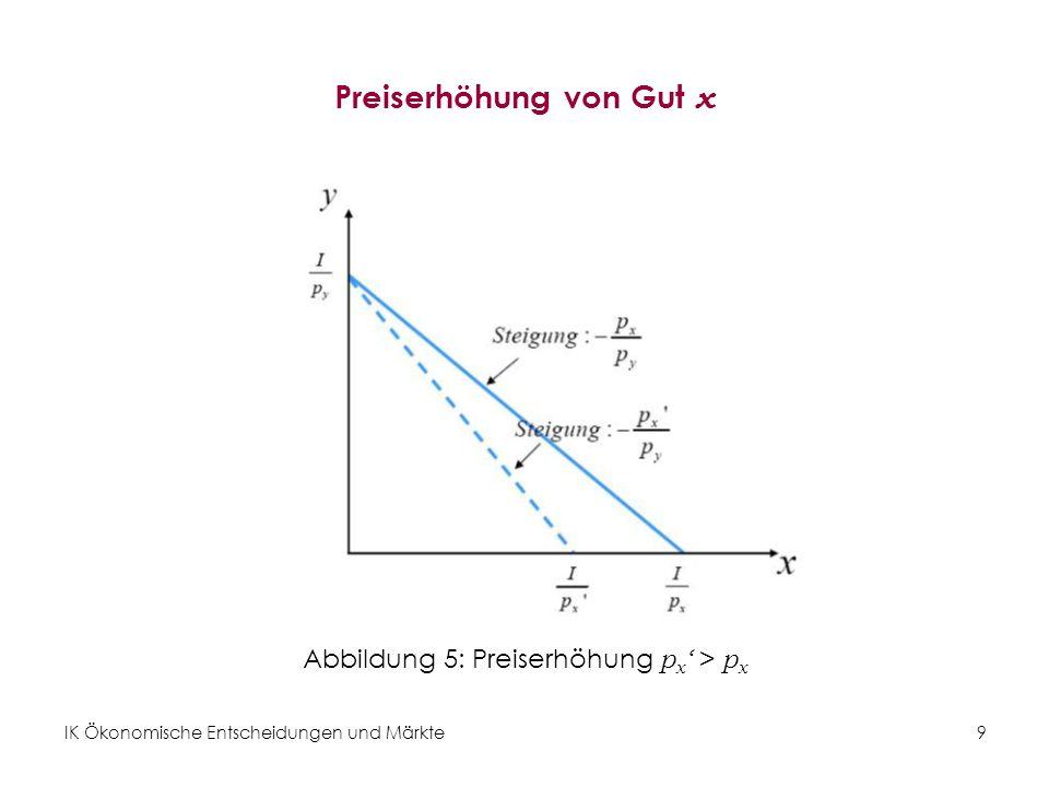 IK Ökonomische Entscheidungen und Märkte 10 Übung 1: Budgetbeschränkung Berechnen Sie die Budgetbeschränkung rechnerisch und graphisch.