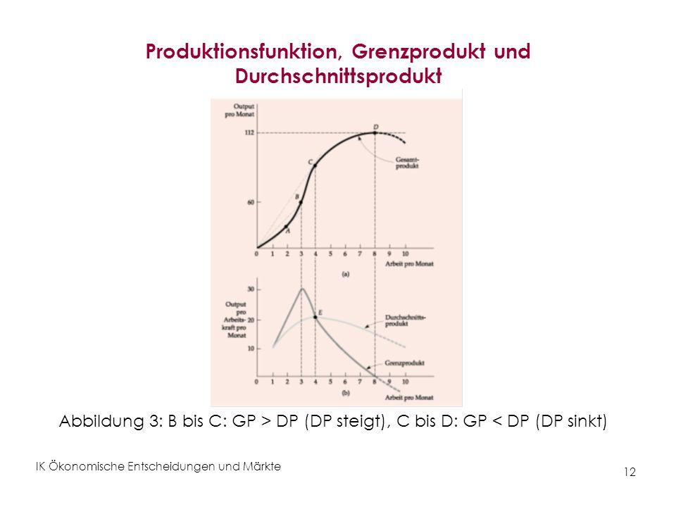 IK Ökonomische Entscheidungen und Märkte 12 Produktionsfunktion, Grenzprodukt und Durchschnittsprodukt Abbildung 3: B bis C: GP > DP (DP steigt), C bi