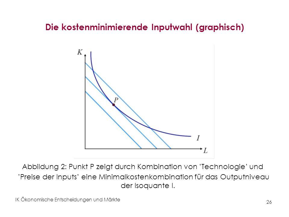 IK Ökonomische Entscheidungen und Märkte 26 Die kostenminimierende Inputwahl (graphisch) Abbildung 2: Punkt P zeigt durch Kombination von Technologie