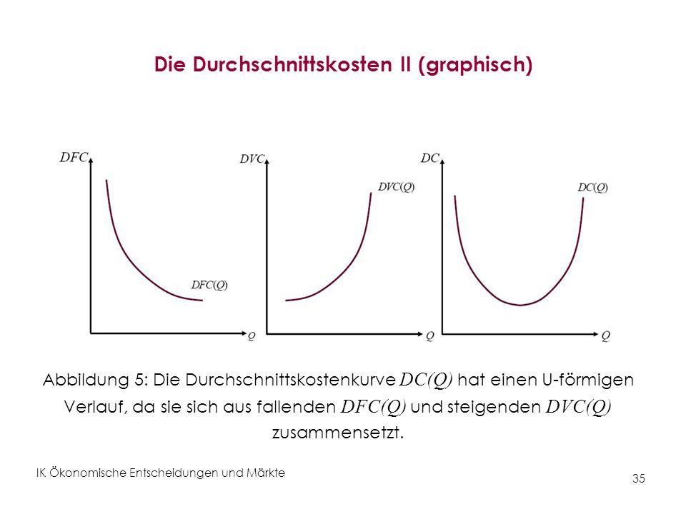 IK Ökonomische Entscheidungen und Märkte 35 Die Durchschnittskosten II (graphisch) Abbildung 5: Die Durchschnittskostenkurve DC(Q) hat einen U-förmige