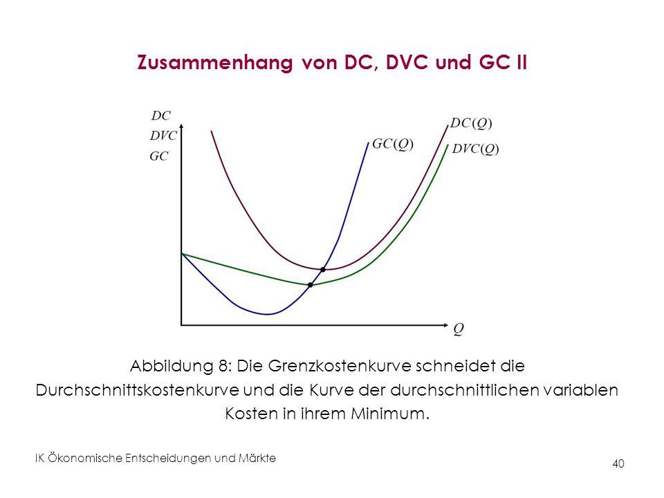 IK Ökonomische Entscheidungen und Märkte 40 Zusammenhang von DC, DVC und GC II Abbildung 8: Die Grenzkostenkurve schneidet die Durchschnittskostenkurv