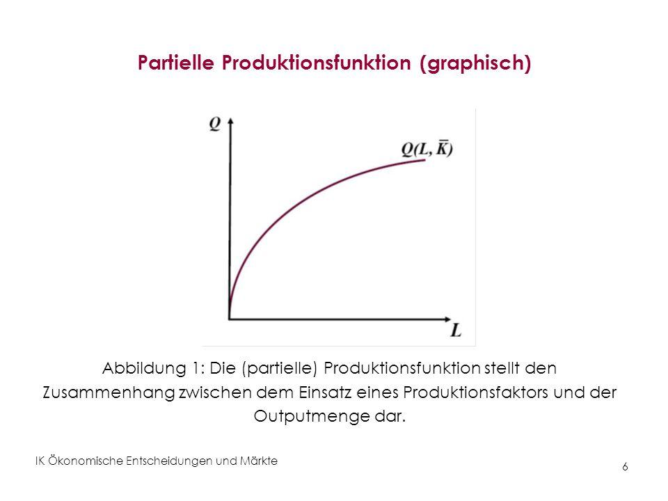 IK Ökonomische Entscheidungen und Märkte 6 Partielle Produktionsfunktion (graphisch) Abbildung 1: Die (partielle) Produktionsfunktion stellt den Zusam