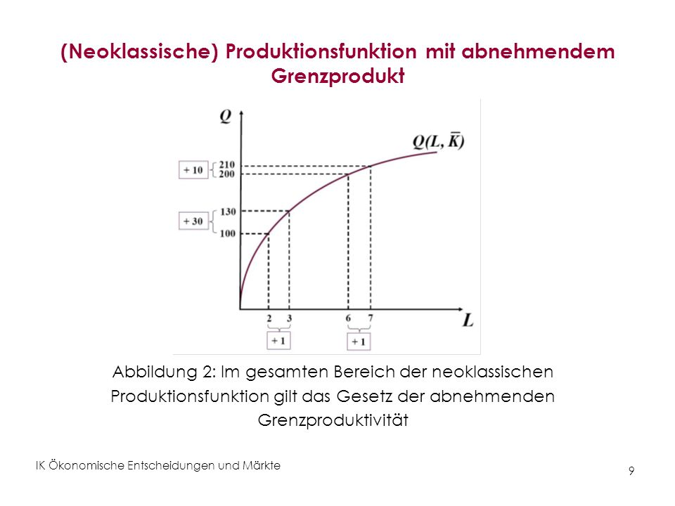 IK Ökonomische Entscheidungen und Märkte 9 (Neoklassische) Produktionsfunktion mit abnehmendem Grenzprodukt Abbildung 2: Im gesamten Bereich der neokl