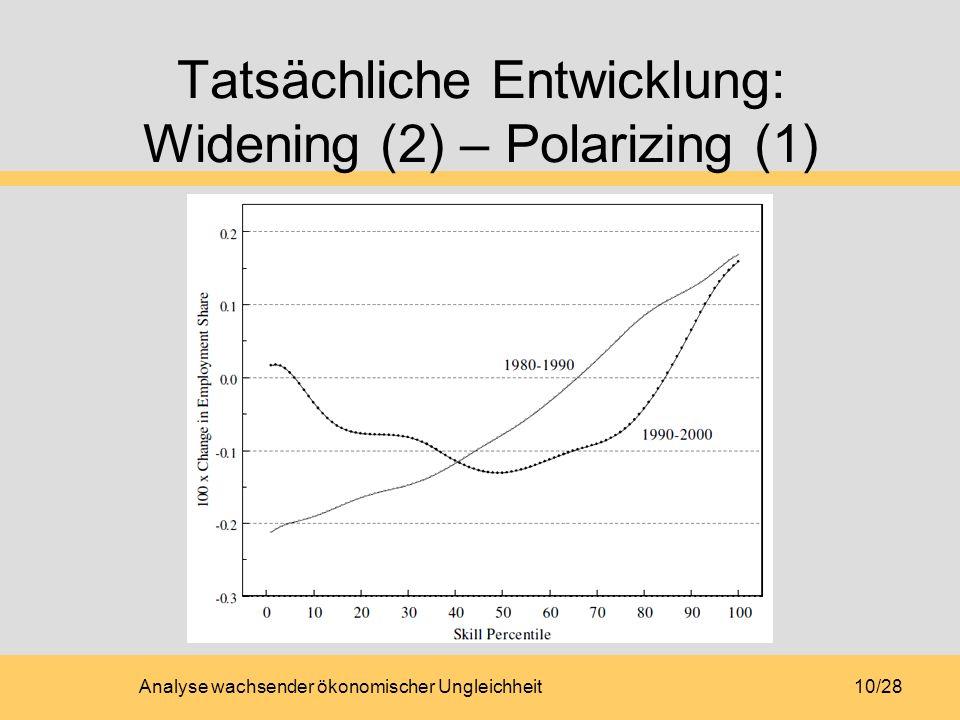 Analyse wachsender ökonomischer Ungleichheit10/28 Tatsächliche Entwicklung: Widening (2) – Polarizing (1)