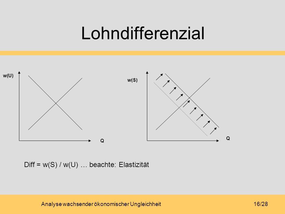 Analyse wachsender ökonomischer Ungleichheit16/28 Lohndifferenzial w(U) w(S) Q Q Diff = w(S) / w(U) … beachte: Elastizität
