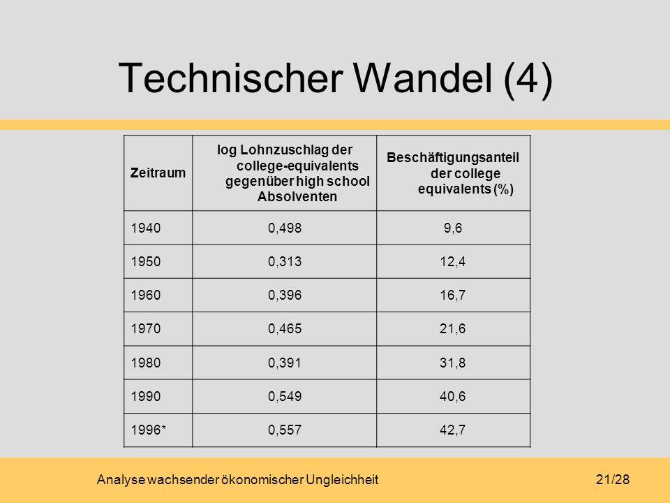 Analyse wachsender ökonomischer Ungleichheit21/28 Technischer Wandel (4) Zeitraum log Lohnzuschlag der college-equivalents gegenüber high school Absol