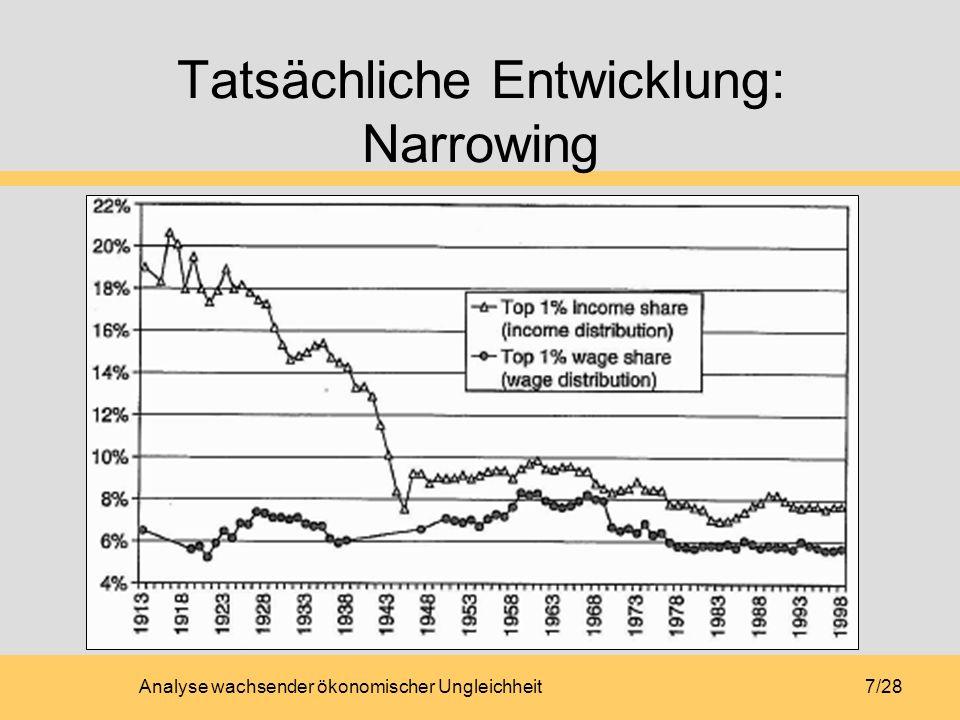 Analyse wachsender ökonomischer Ungleichheit18/28 Technischer Wandel (1) skill-biased technical change (SBTC) Definition: SBTC bevorzugt Begabte Folge: Höherer Lohnzuschlag Daher: höhere Ungleichheit