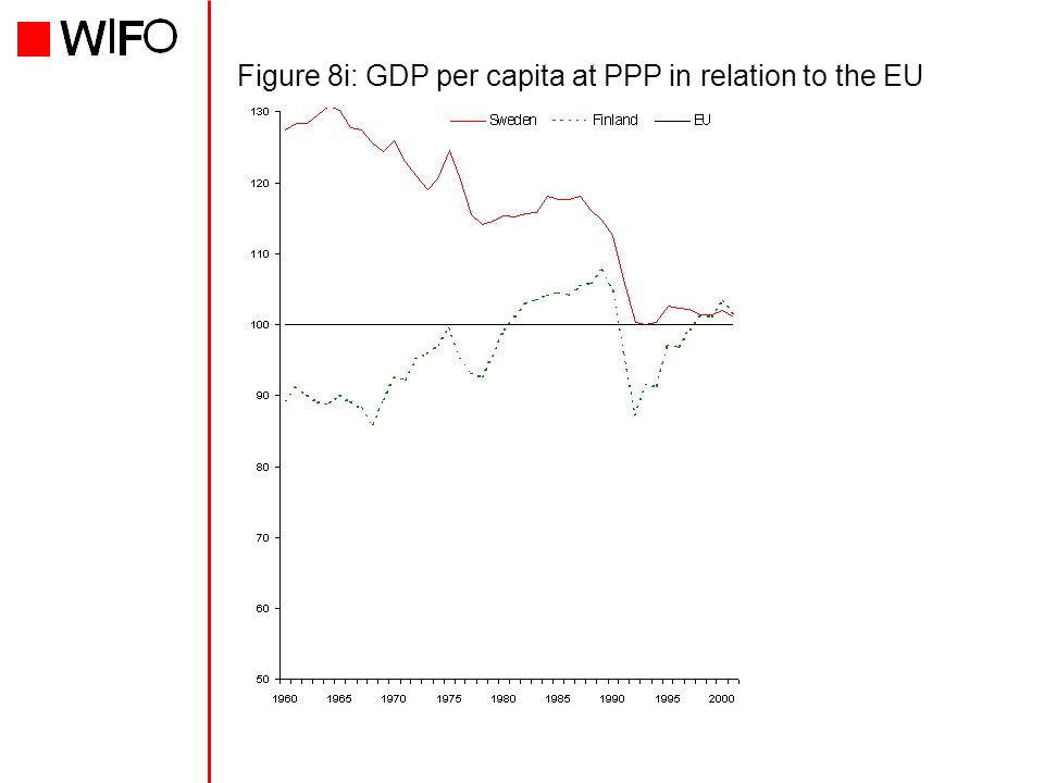 Figure 8i: GDP per capita at PPP in relation to the EU