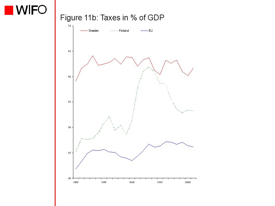 Figure 11b: Taxes in % of GDP