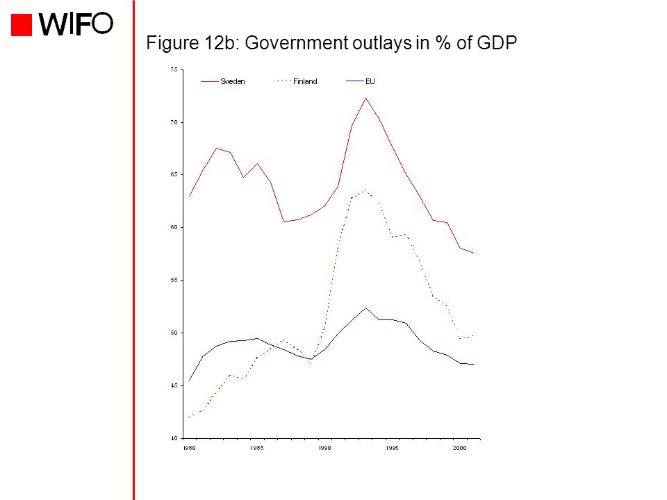 Figure 12b: Government outlays in % of GDP