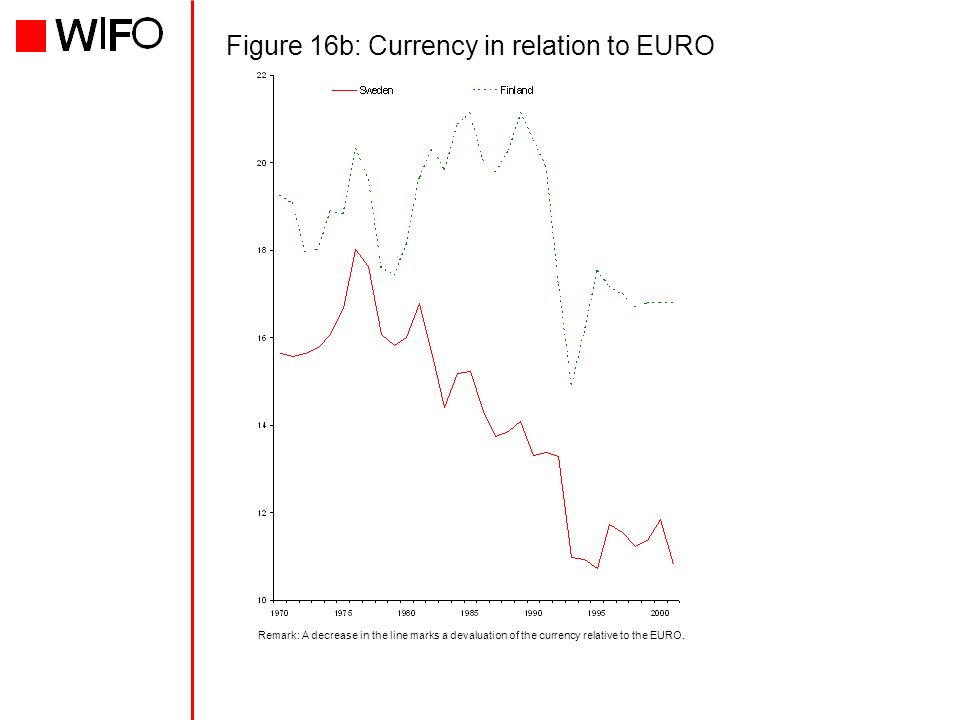 Figure 16b: Currency in relation to EURO Remark: A decrease in the line marks a devaluation of the currency relative to the EURO.