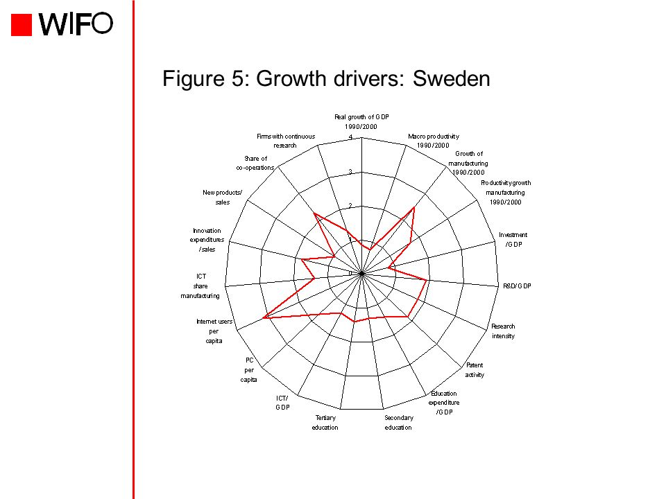 Figure 5: Growth drivers: Sweden