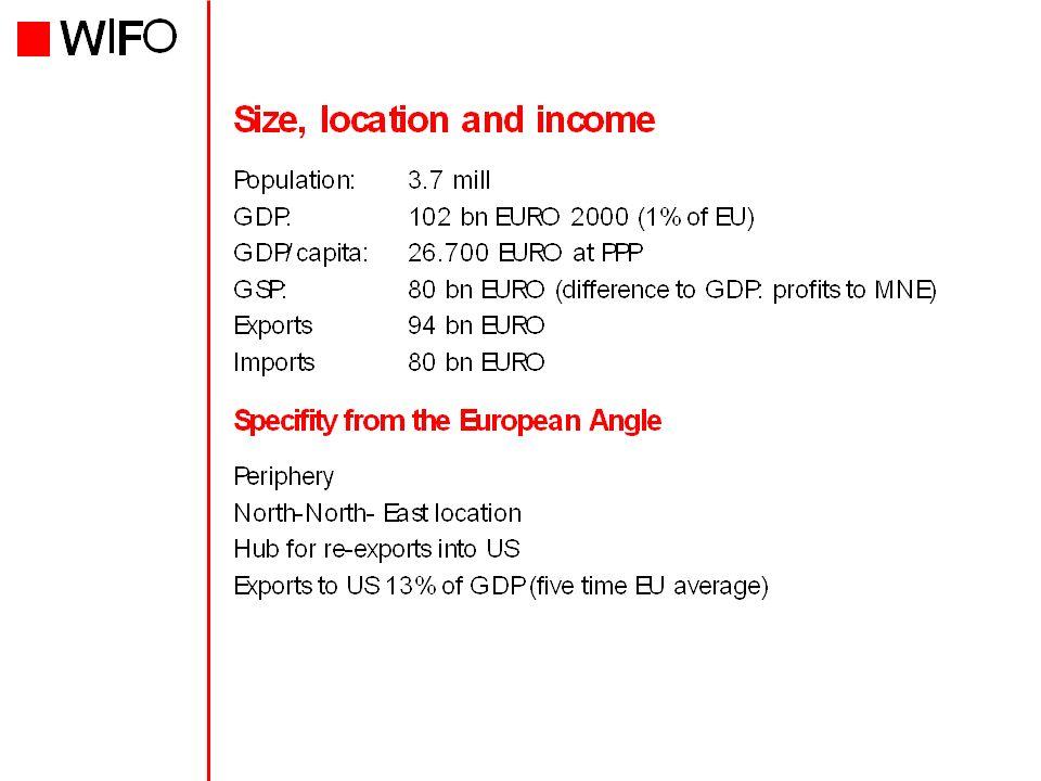 Figure 4: Macroeconomic performance: Sweden