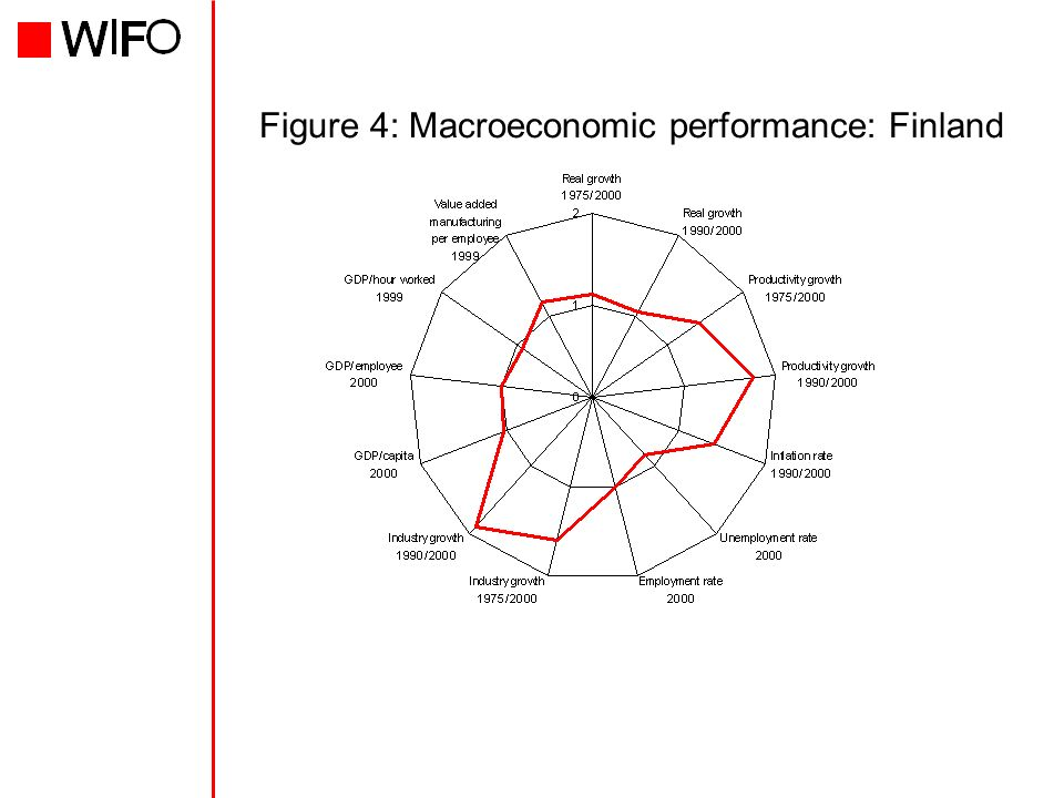 Figure 4: Macroeconomic performance: Finland