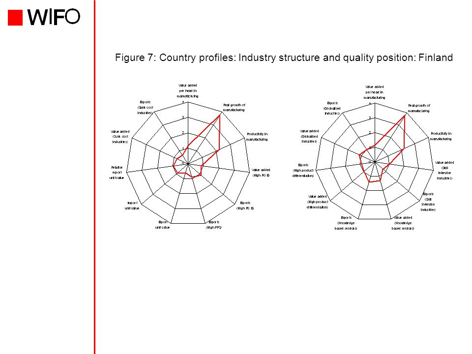Figure 7: Country profiles: Industry structure and quality position: Finland