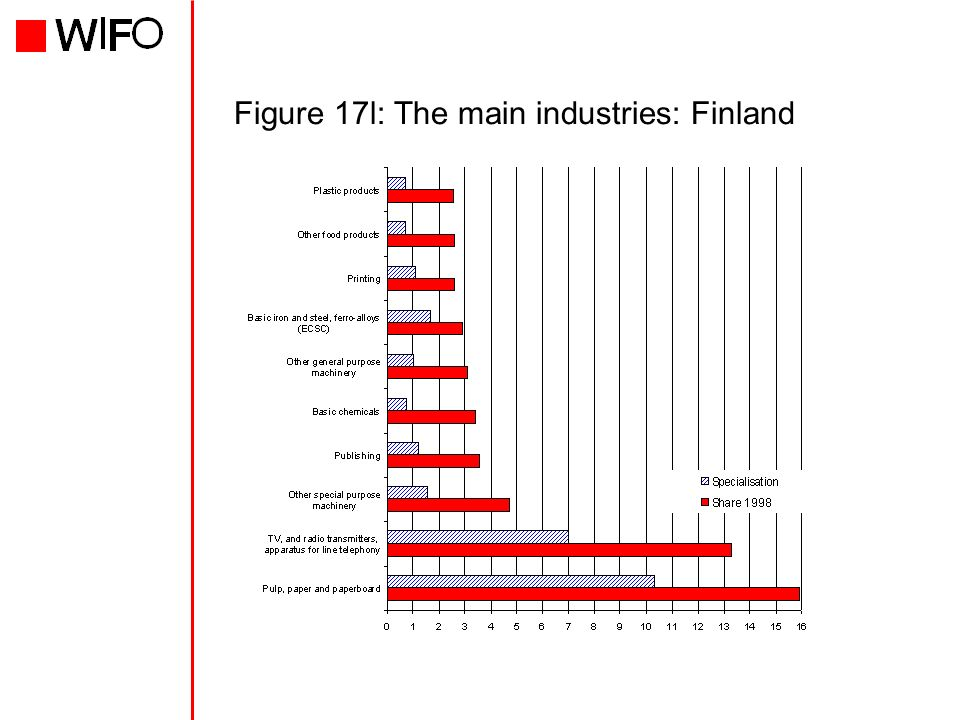 Figure 17l: The main industries: Finland