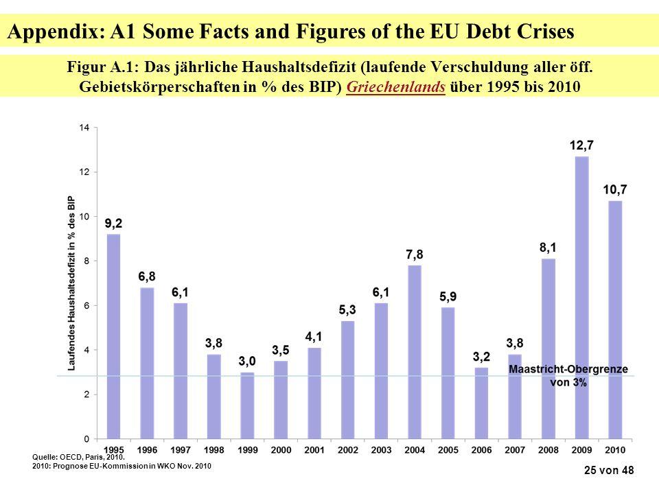 Figur A.1: Das jährliche Haushaltsdefizit (laufende Verschuldung aller öff.