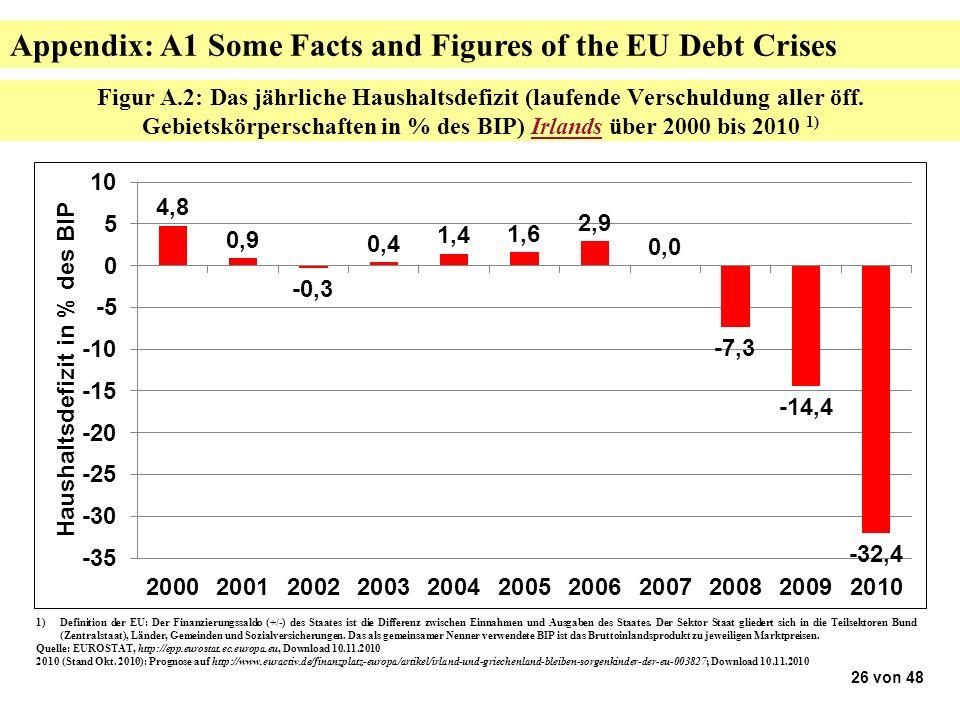 Figur A.2: Das jährliche Haushaltsdefizit (laufende Verschuldung aller öff.
