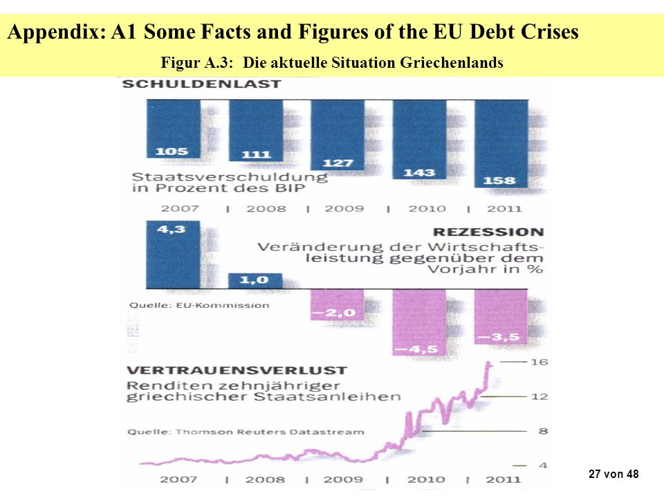 Figur A.3: Die aktuelle Situation Griechenlands 27 von 48 Appendix: A1 Some Facts and Figures of the EU Debt Crises