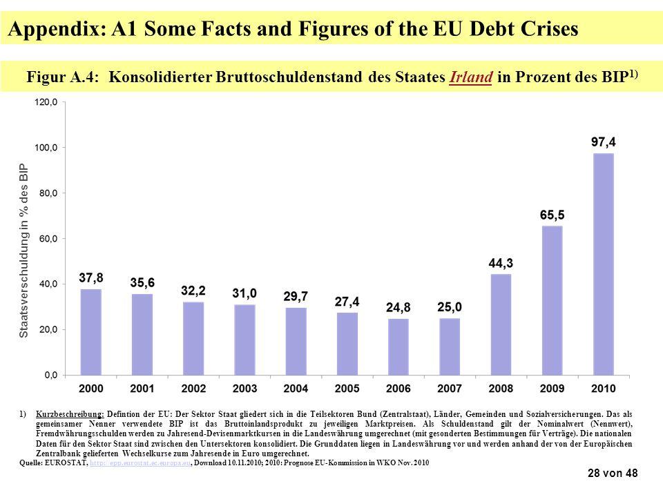 Figur A.4: Konsolidierter Bruttoschuldenstand des Staates Irland in Prozent des BIP 1) 1)Kurzbeschreibung: Defintion der EU: Der Sektor Staat gliedert sich in die Teilsektoren Bund (Zentralstaat), Länder, Gemeinden und Sozialversicherungen.