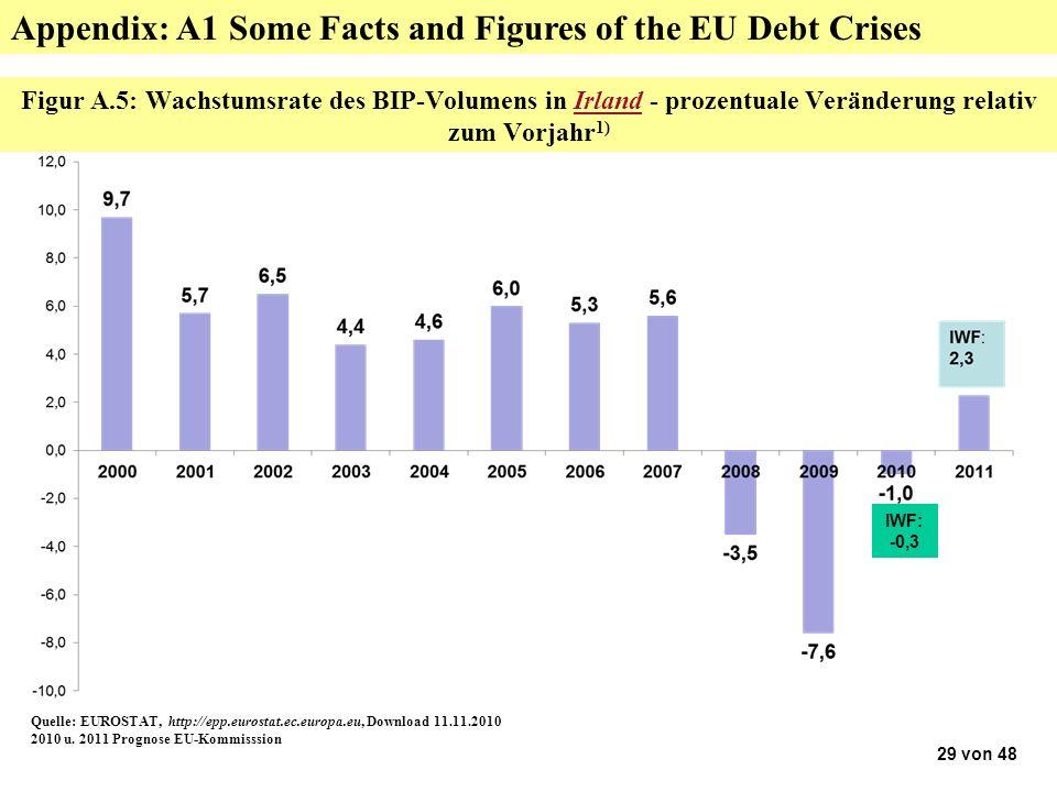 Figur A.5: Wachstumsrate des BIP-Volumens in Irland - prozentuale Veränderung relativ zum Vorjahr 1) Quelle: EUROSTAT, http://epp.eurostat.ec.europa.eu, Download 11.11.2010 2010 u.