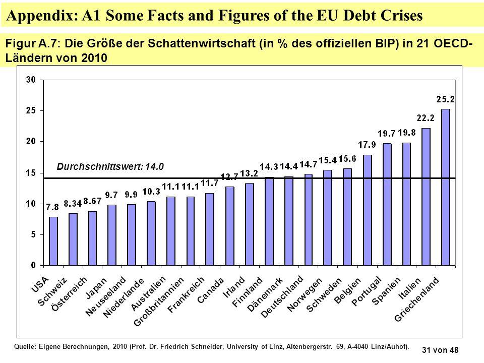 Figur A.7: Die Größe der Schattenwirtschaft (in % des offiziellen BIP) in 21 OECD- Ländern von 2010 Quelle: Eigene Berechnungen, 2010 (Prof.