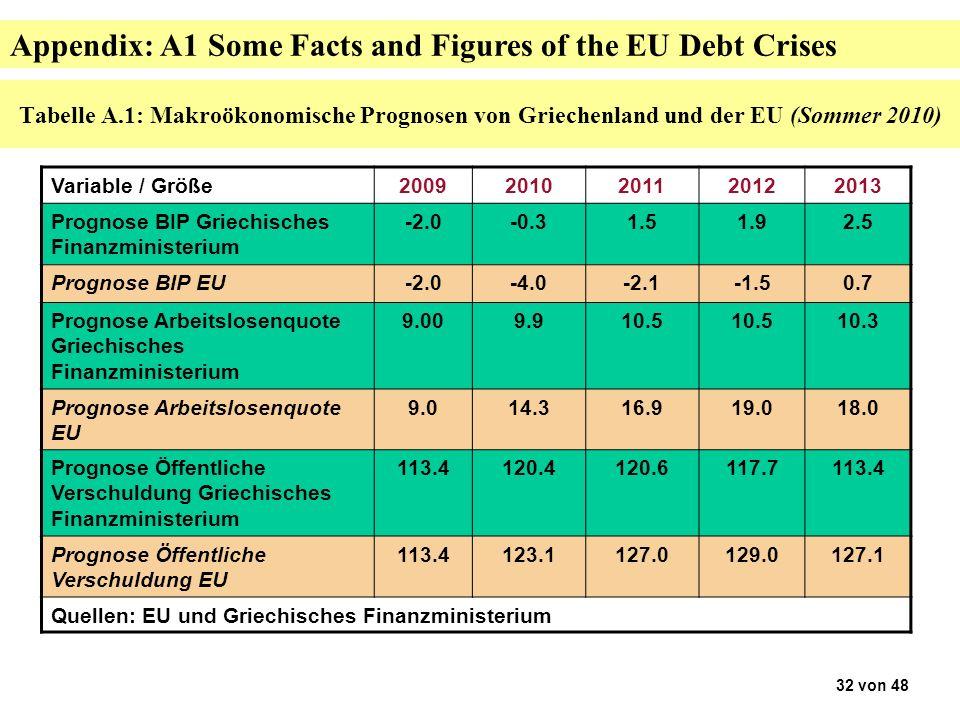 Tabelle A.1: Makroökonomische Prognosen von Griechenland und der EU (Sommer 2010) Variable / Größe20092010201120122013 Prognose BIP Griechisches Finanzministerium -2.0-0.31.51.92.5 Prognose BIP EU-2.0-4.0-2.1-1.50.7 Prognose Arbeitslosenquote Griechisches Finanzministerium 9.009.910.5 10.3 Prognose Arbeitslosenquote EU 9.014.316.919.018.0 Prognose Öffentliche Verschuldung Griechisches Finanzministerium 113.4120.4120.6117.7113.4 Prognose Öffentliche Verschuldung EU 113.4123.1127.0129.0127.1 Quellen: EU und Griechisches Finanzministerium 32 von 48 Appendix: A1 Some Facts and Figures of the EU Debt Crises