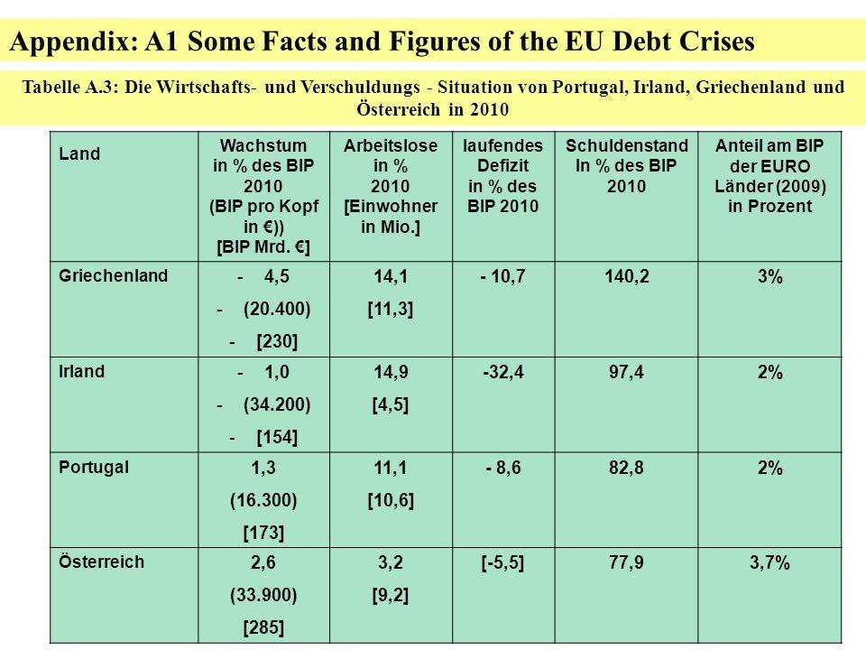 34 von 52 Tabelle A.3: Die Wirtschafts- und Verschuldungs - Situation von Portugal, Irland, Griechenland und Österreich in 2010 Land Wachstum in % des BIP 2010 (BIP pro Kopf in )) [BIP Mrd.