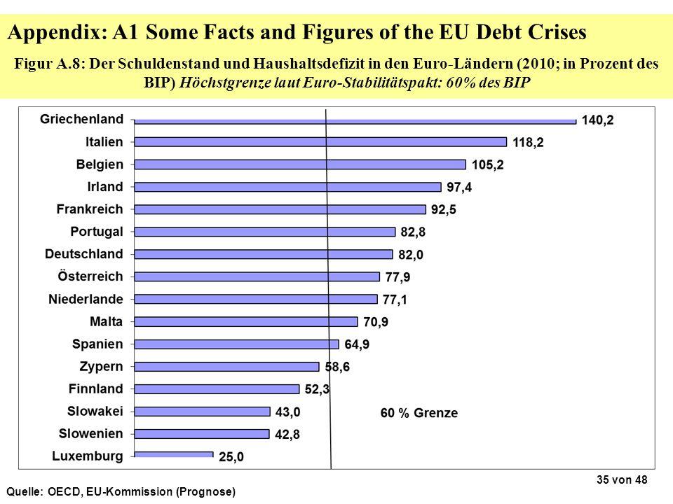 Figur A.8: Der Schuldenstand und Haushaltsdefizit in den Euro-Ländern (2010; in Prozent des BIP) Höchstgrenze laut Euro-Stabilitätspakt: 60% des BIP Q