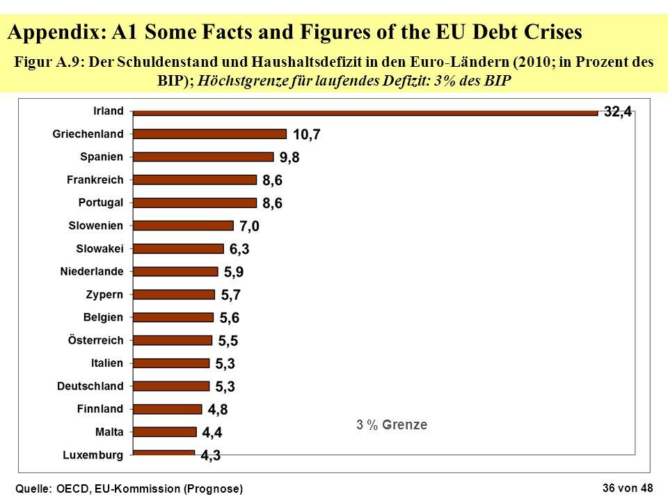 Figur A.9: Der Schuldenstand und Haushaltsdefizit in den Euro-Ländern (2010; in Prozent des BIP); Höchstgrenze für laufendes Defizit: 3% des BIP Quell