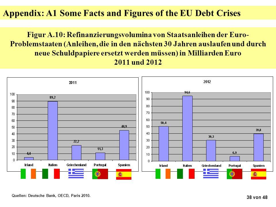 Figur A.10: Refinanzierungsvolumina von Staatsanleihen der Euro- Problemstaaten (Anleihen, die in den nächsten 30 Jahren auslaufen und durch neue Schuldpapiere ersetzt werden müssen) in Milliarden Euro 2011 und 2012 Quellen: Deutsche Bank, OECD, Paris 2010.