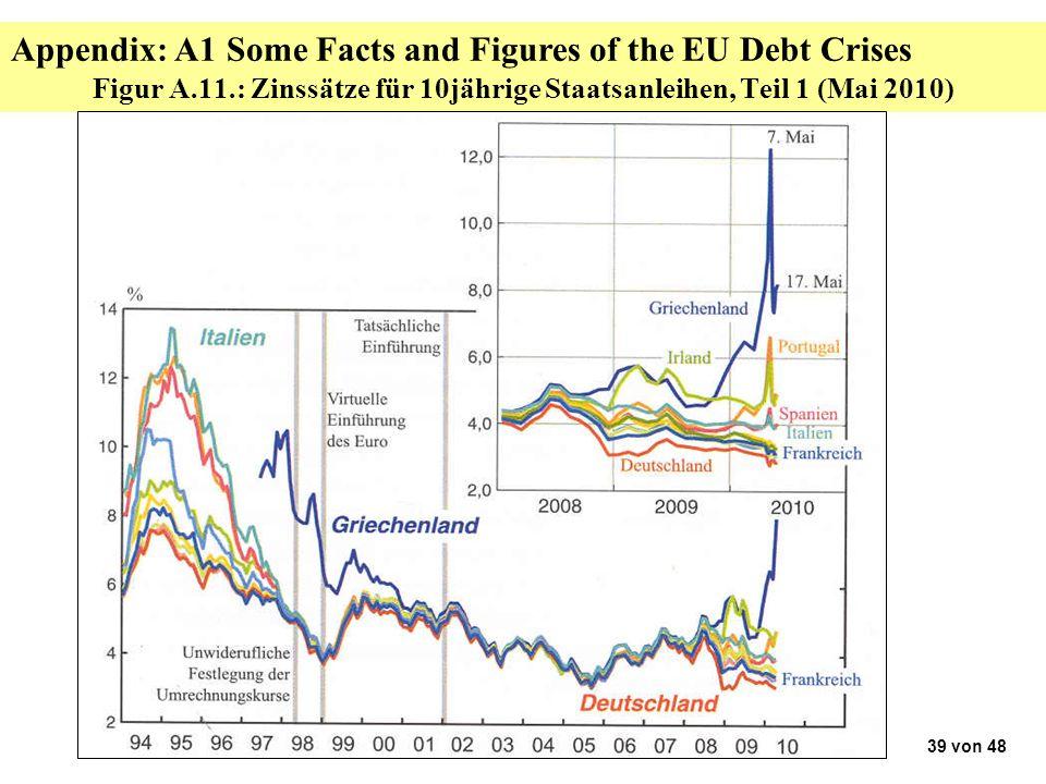 Figur A.11.: Zinssätze für 10jährige Staatsanleihen, Teil 1 (Mai 2010) 39 von 48 Appendix: A1 Some Facts and Figures of the EU Debt Crises
